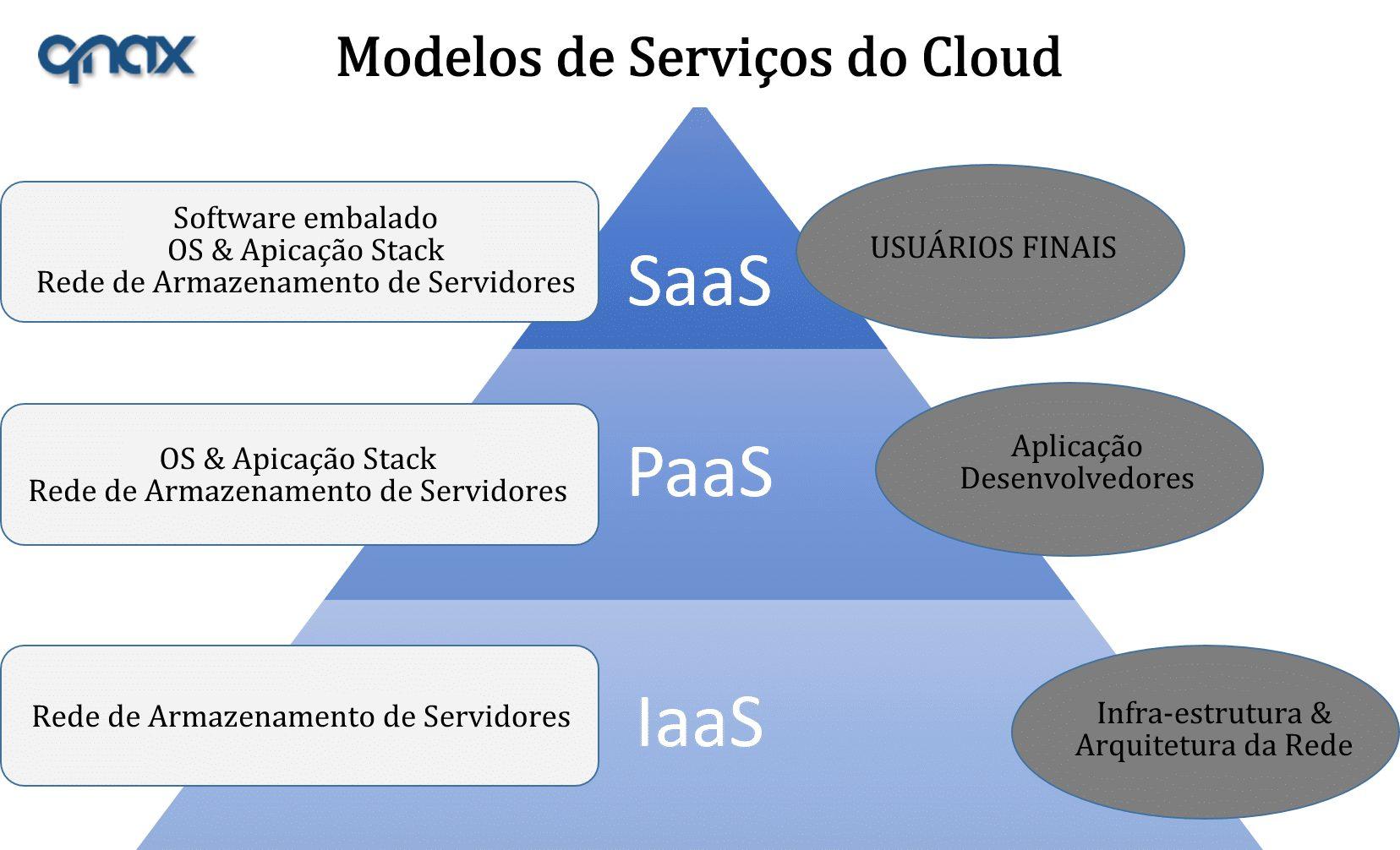 Modelo de Serviços da Computação em nuvem